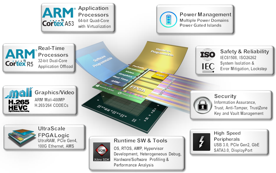 Zynq architecture